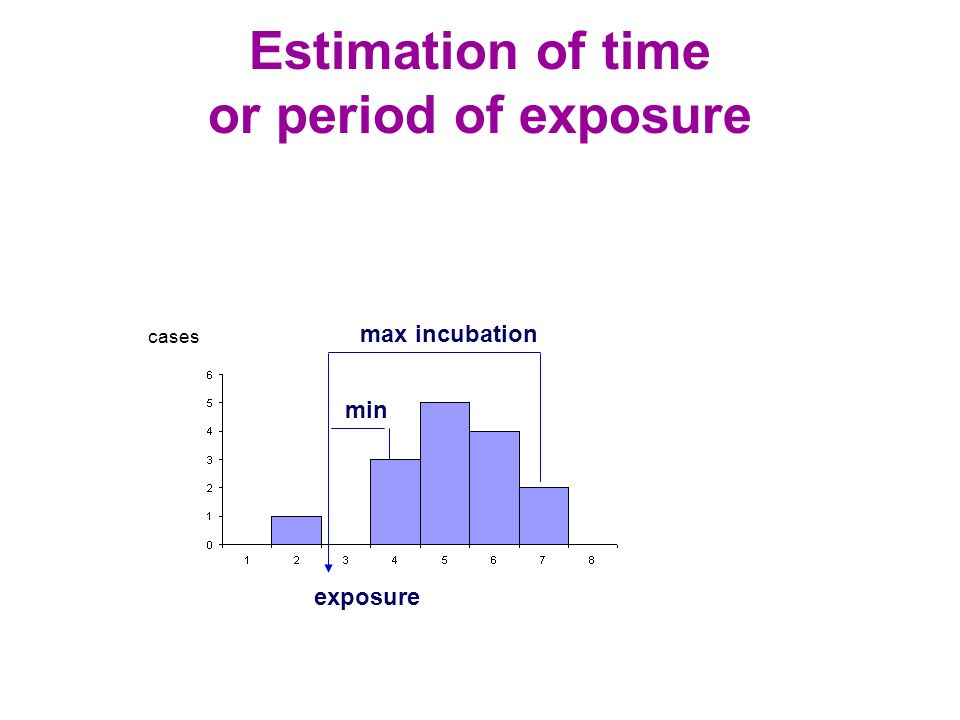 Estimation of time or period of exposure