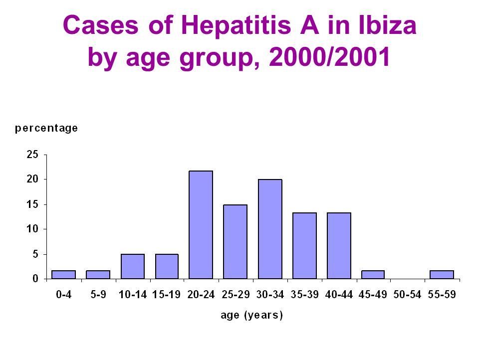 Cases of Hepatitis A in Ibiza by age group, 2000/2001