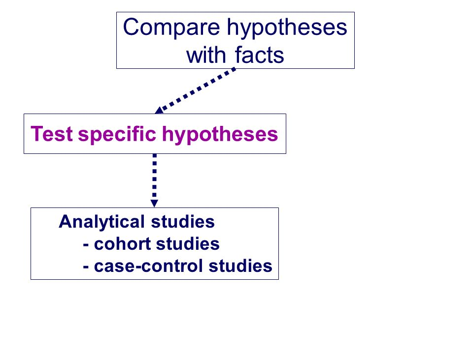 Test specific hypotheses