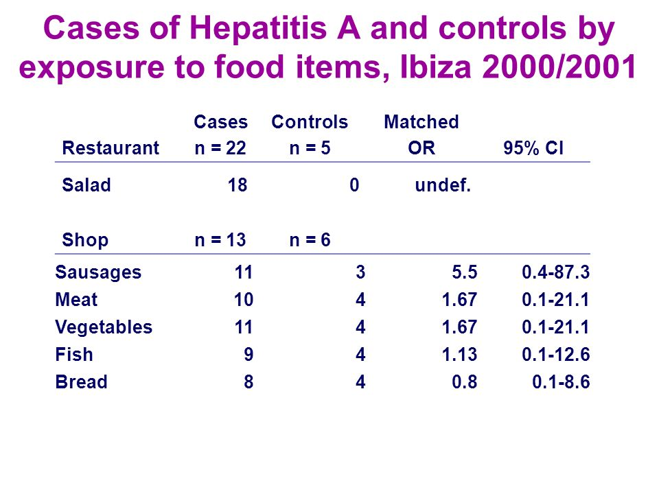 Cases of Hepatitis A and controls by exposure to food items, Ibiza 2000/2001