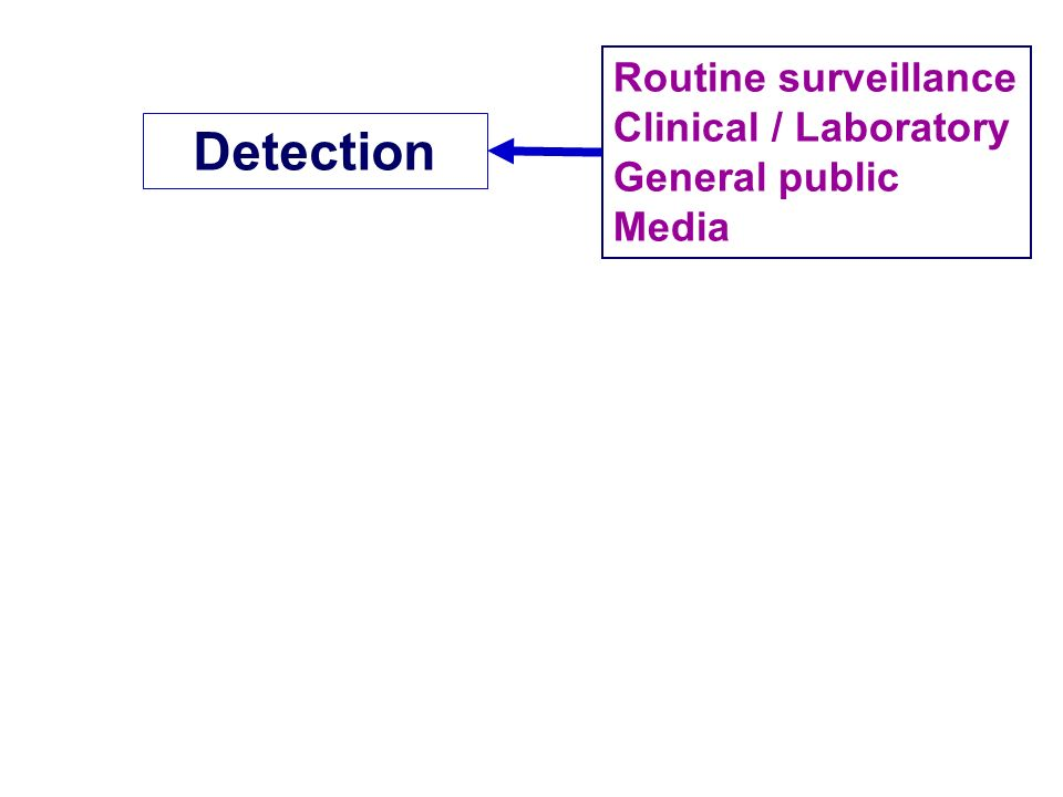 Detection Routine surveillance Clinical / Laboratory General public