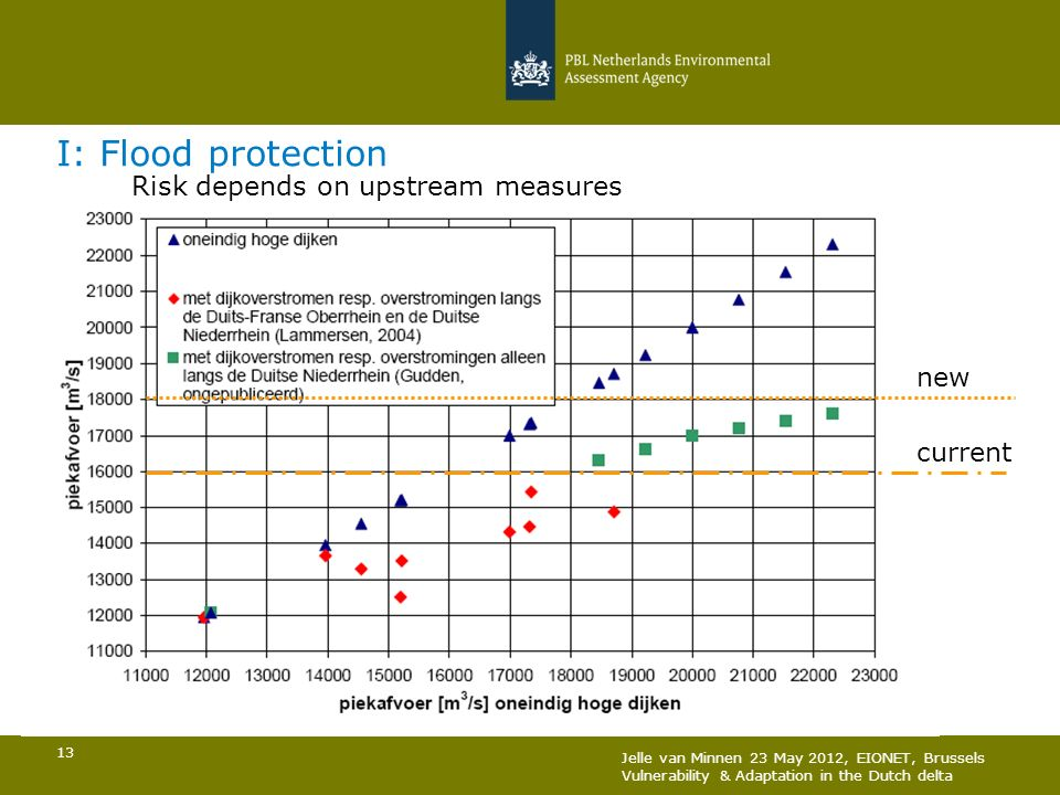 I: Flood protection Risk depends on upstream measures new current