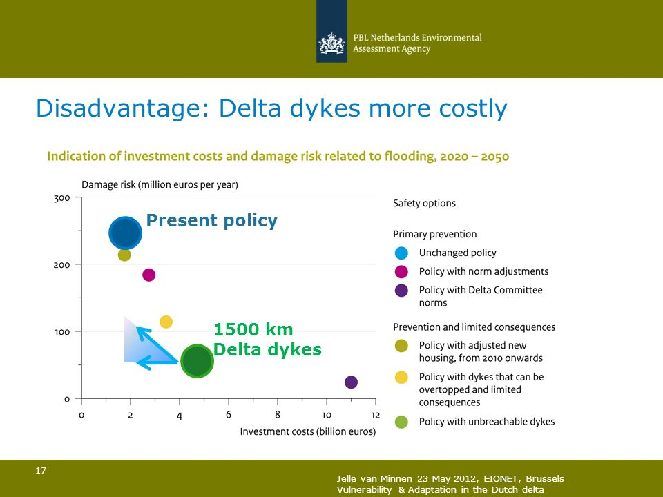 Disadvantage: Delta dykes more costly