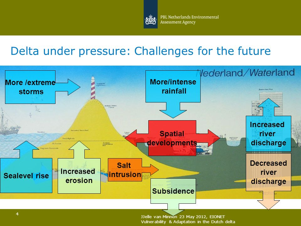 Delta under pressure: Challenges for the future