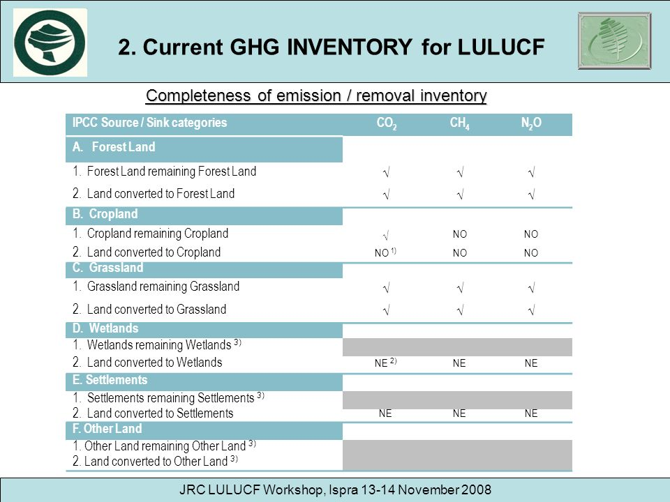 2. Current GHG INVENTORY for LULUCF