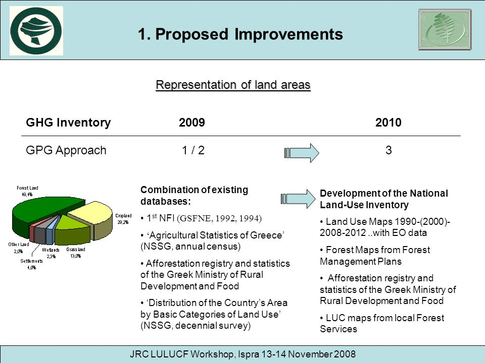 1. Proposed Improvements