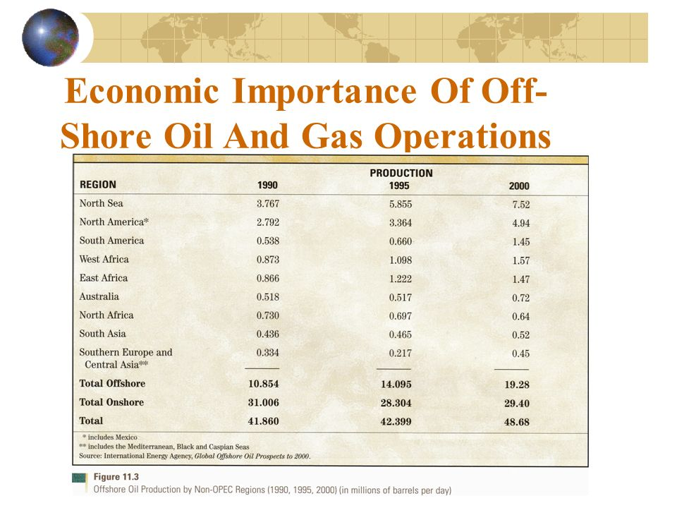 "economic importance of total petroleum in The petroleum sector has not only played a dominant and about the importance of this sector in shaping the ""now economic activities has been dead and."