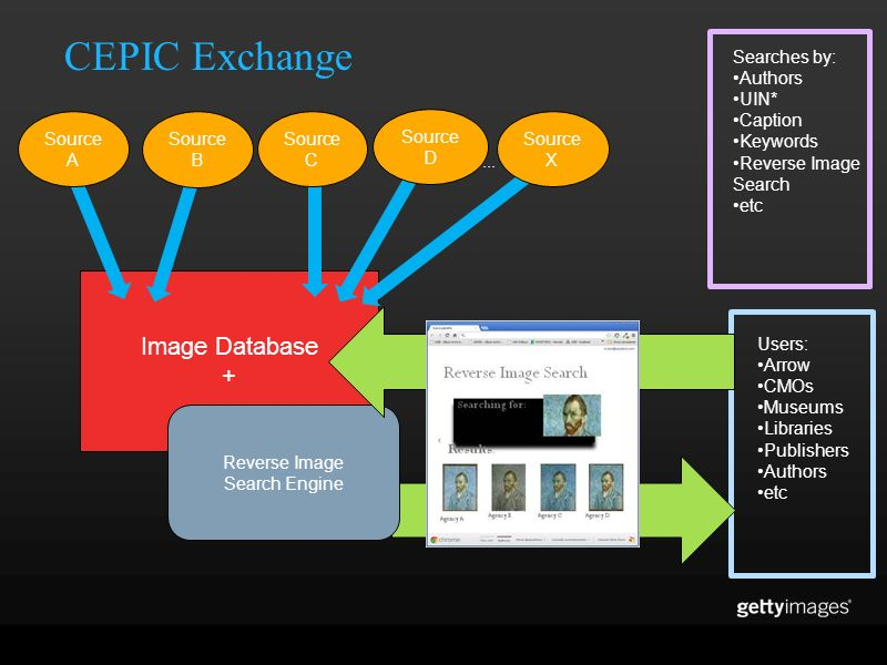 CEPIC Exchange Image Database + Searches by: Authors UIN* Caption