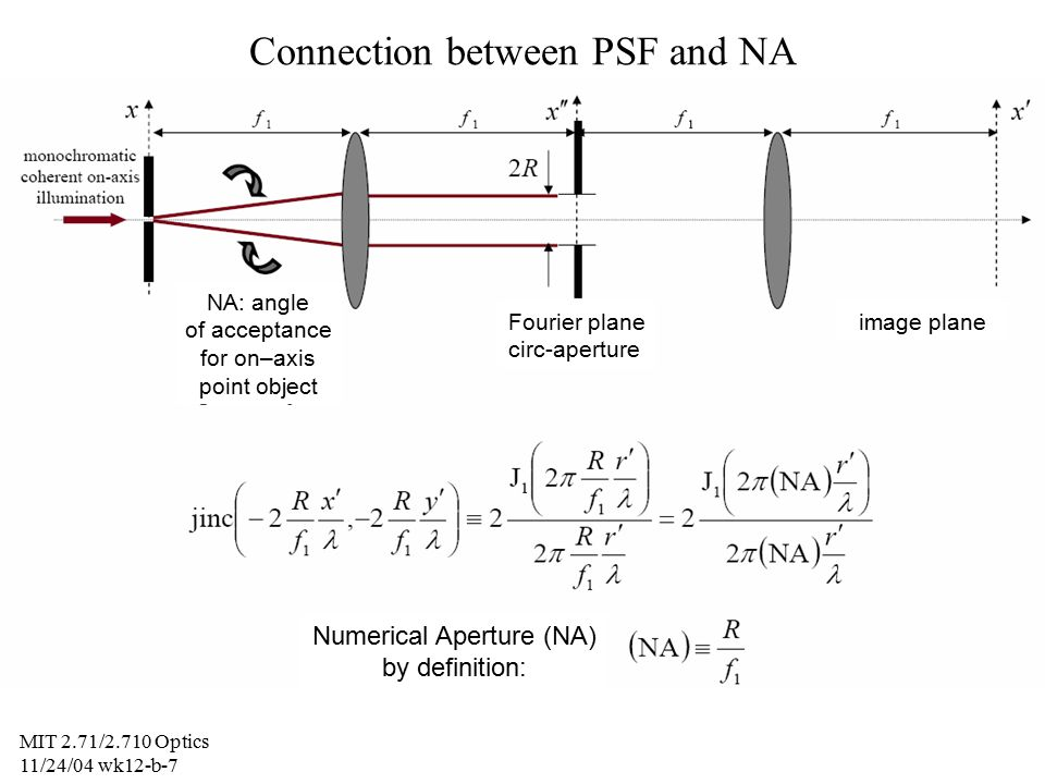 relationship between numerical aperture and limit of resolution