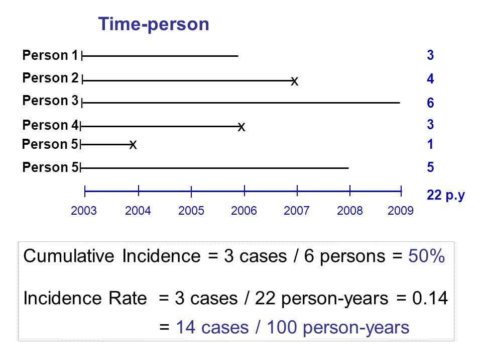 Cumulative Incidence = 3 cases / 6 persons = 50%
