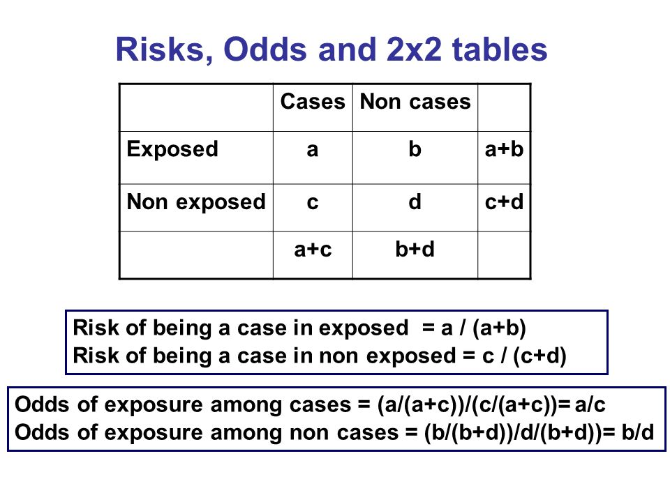 Risks, Odds and 2x2 tables Cases Non cases Exposed a b a+b Non exposed
