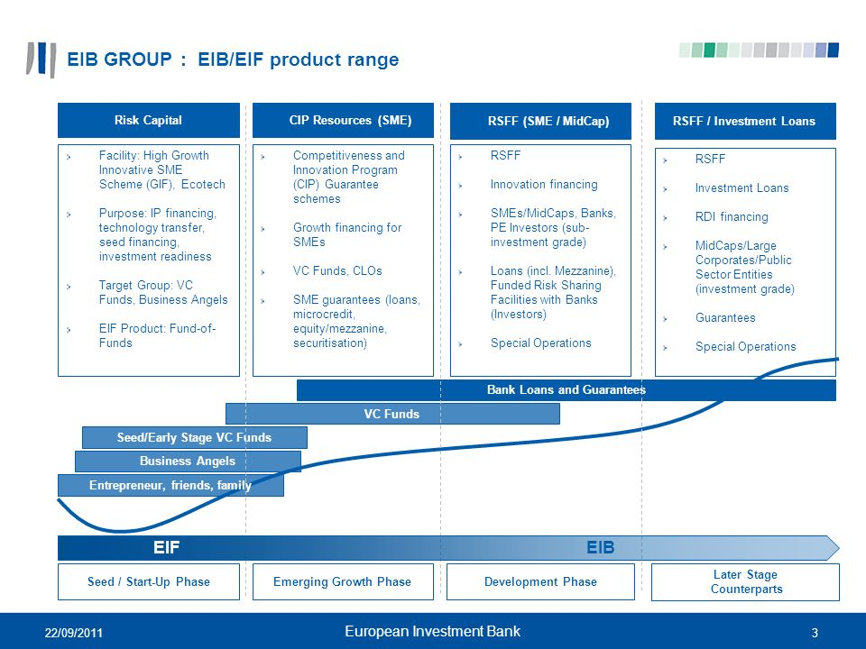 EIB GROUP : EIB/EIF product range