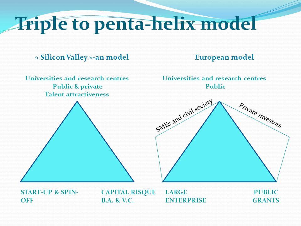Triple to penta-helix model