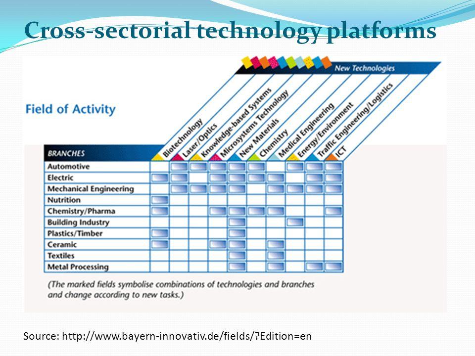Cross-sectorial technology platforms