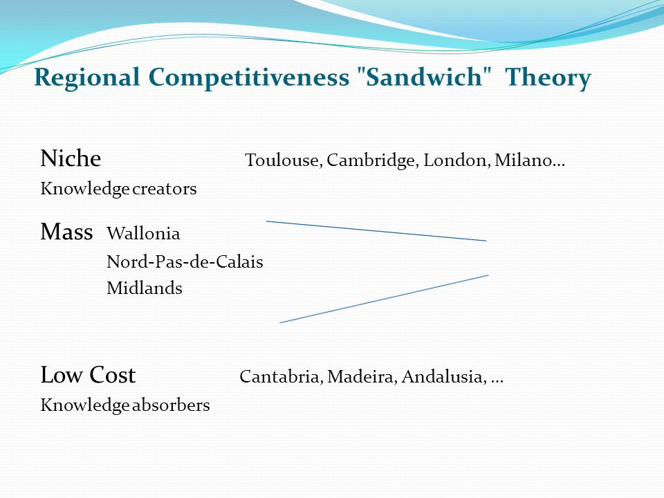 Regional Competitiveness Sandwich Theory