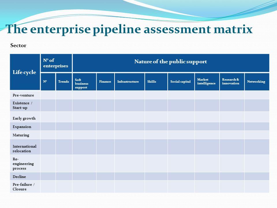 The enterprise pipeline assessment matrix