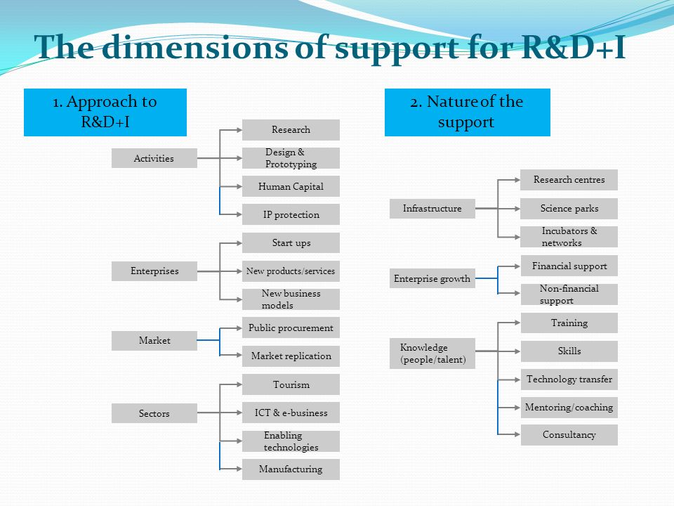The dimensions of support for R&D+I