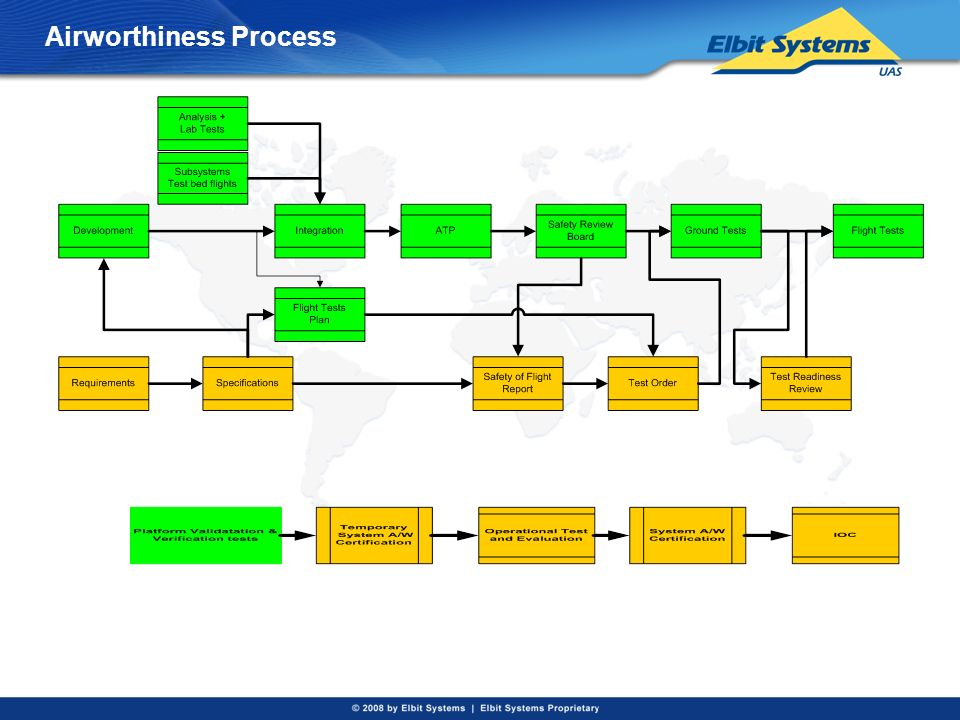 Airworthiness Process