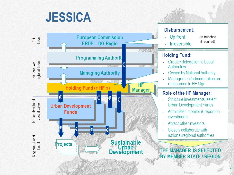 JESSICA Sustainable Urban Development € € € € € Disbursement: