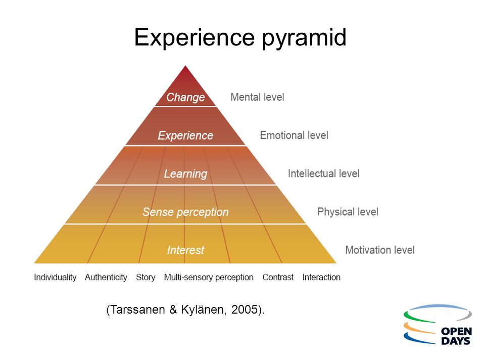 Experience pyramid Text = minimum Arial 24