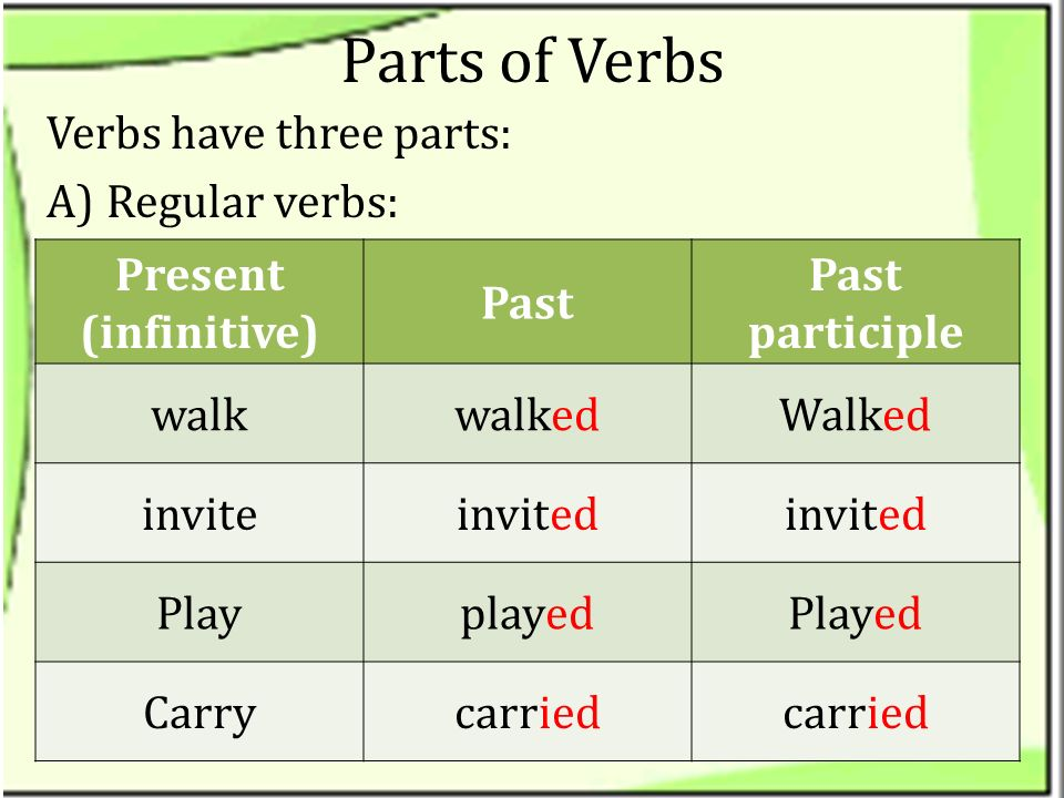 Parts of Verbs Verbs have three parts: Regular verbs: Past participle