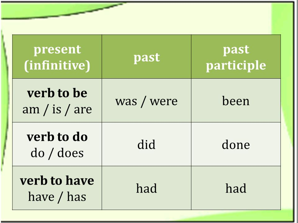 past participle past. present. (infinitive) been. was / were. verb to be. am / is / are. done.