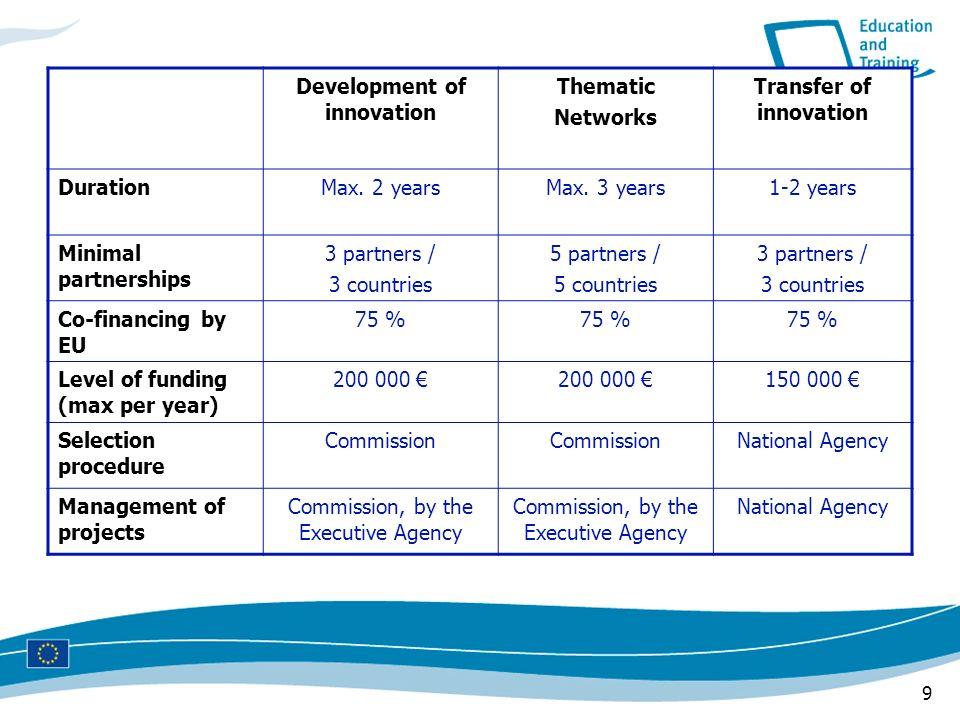 Development of innovation Transfer of innovation