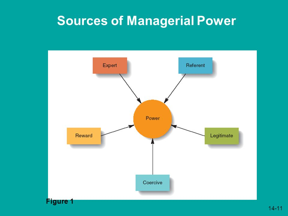 source of managerial power The dark and the bright side of power: implications for the management of  business-to-business relationships vera belaya and jon henrich.
