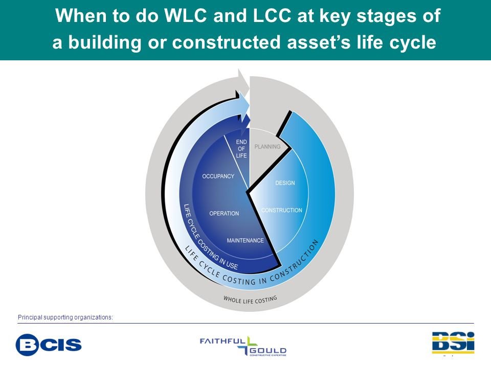 When to do WLC and LCC at key stages of a building or constructed asset's life cycle