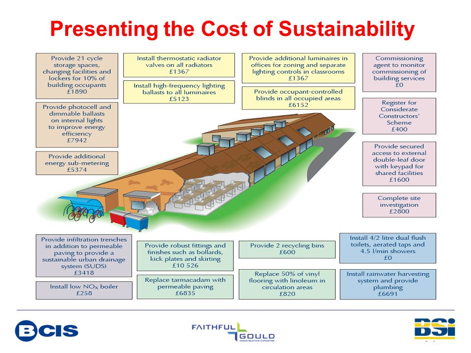 Presenting the Cost of Sustainability