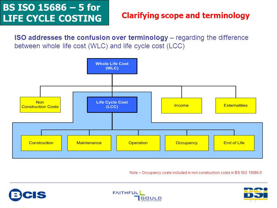 BS ISO 15686 – 5 for LIFE CYCLE COSTING