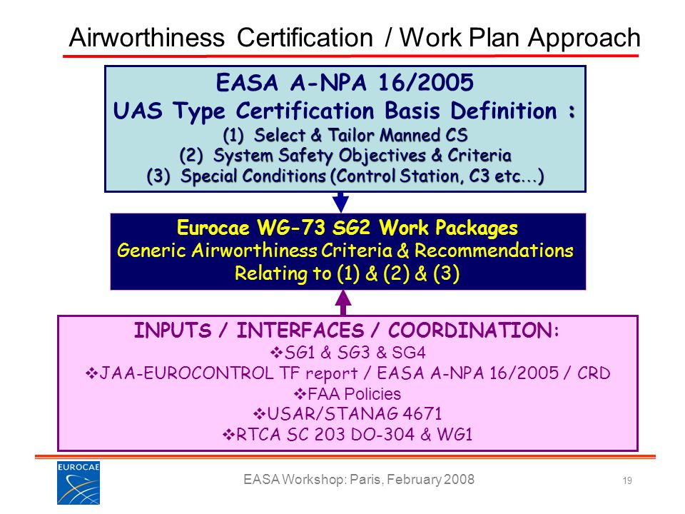 Airworthiness Certification / Work Plan Approach
