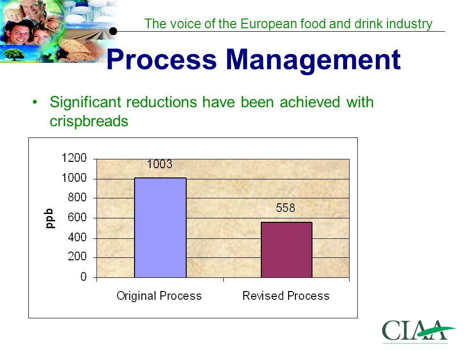 Process Management Significant reductions have been achieved with crispbreads