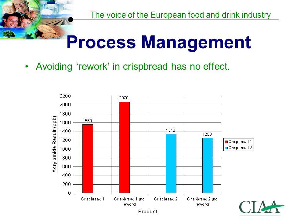 Process Management Avoiding 'rework' in crispbread has no effect.