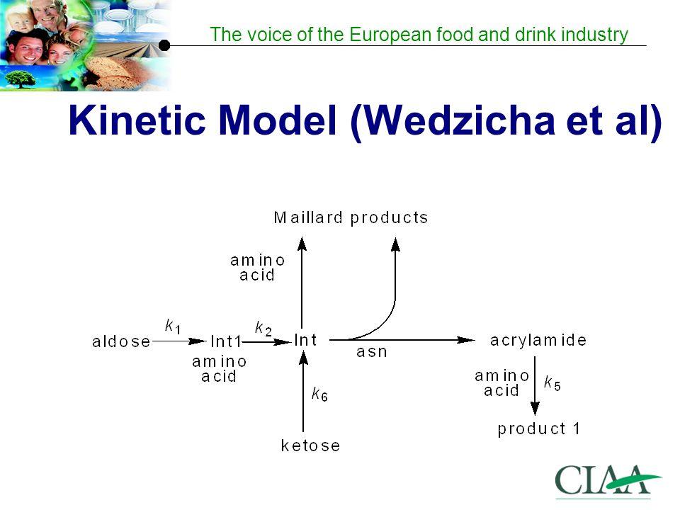 Kinetic Model (Wedzicha et al)