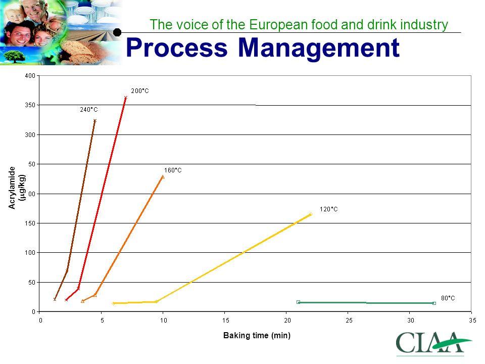 Process Management Acrylamide (g/kg) Baking time (min)