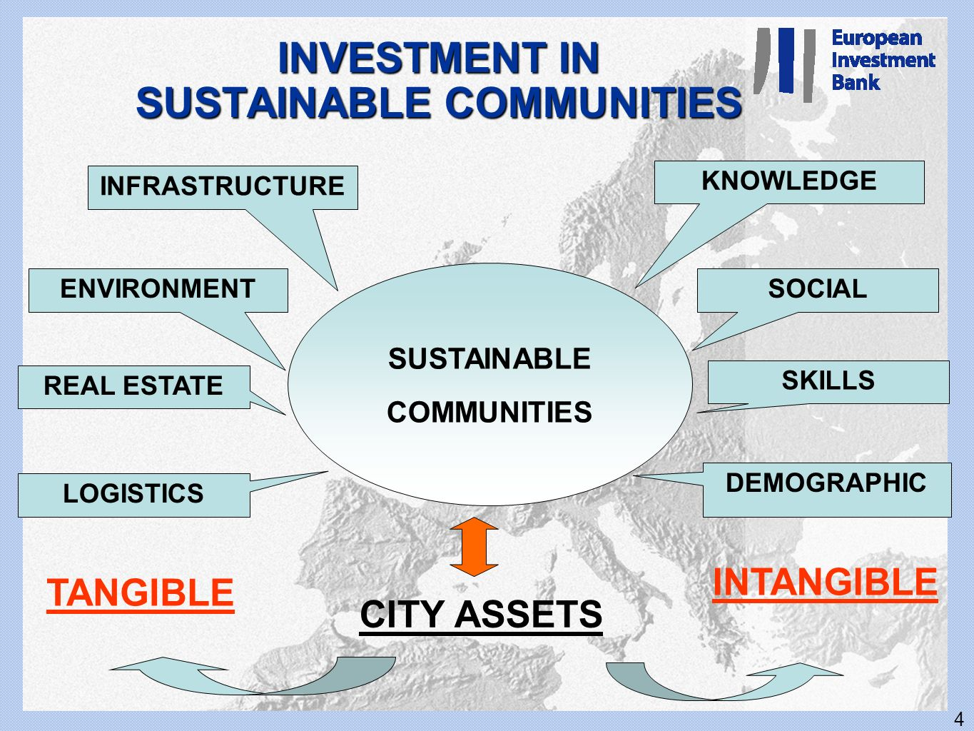 INVESTMENT IN SUSTAINABLE COMMUNITIES