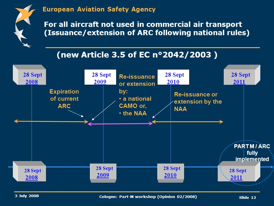 For all aircraft not used in commercial air transport (Issuance/extension of ARC following national rules)
