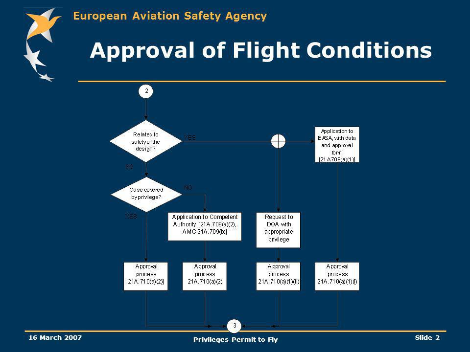Approval of Flight Conditions Privileges Permit to Fly