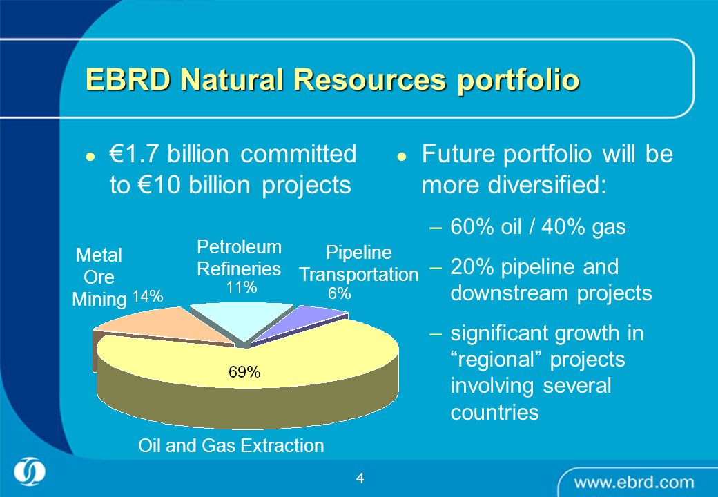 EBRD Natural Resources portfolio
