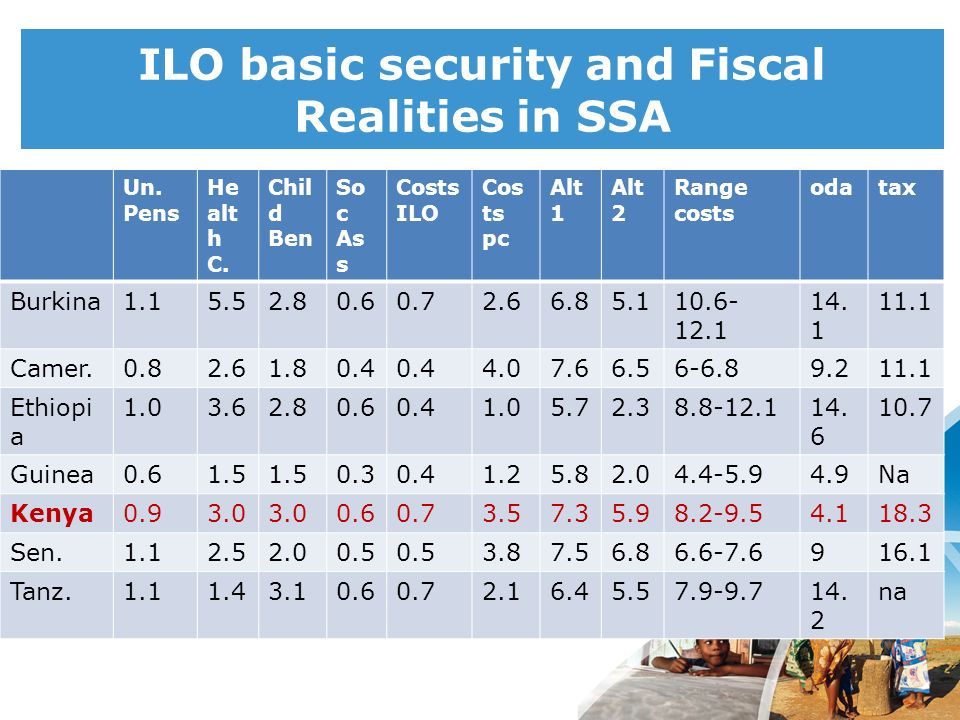 ILO basic security and Fiscal Realities in SSA