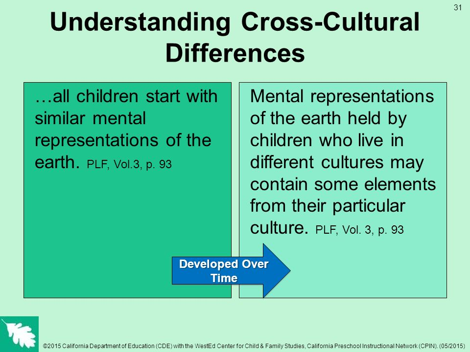 understanding cross cultural differences through the Cross-cultural communication is a necessity for any company that has a diverse workforce or plans on conducting global business this type of communication provides an understanding of how .