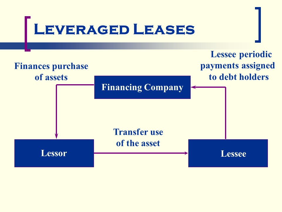 Accounting For Leveraged Leases