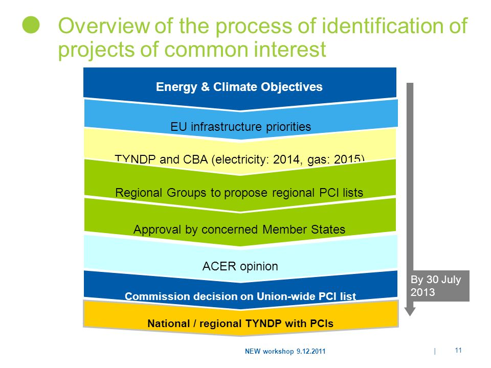 Energy & Climate Objectives National / regional TYNDP with PCIs