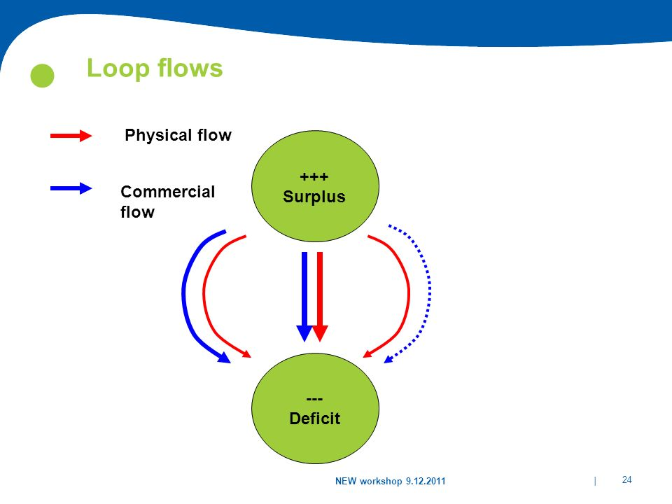 Loop flows Physical flow +++ Surplus Commercial flow 1000 MW ---