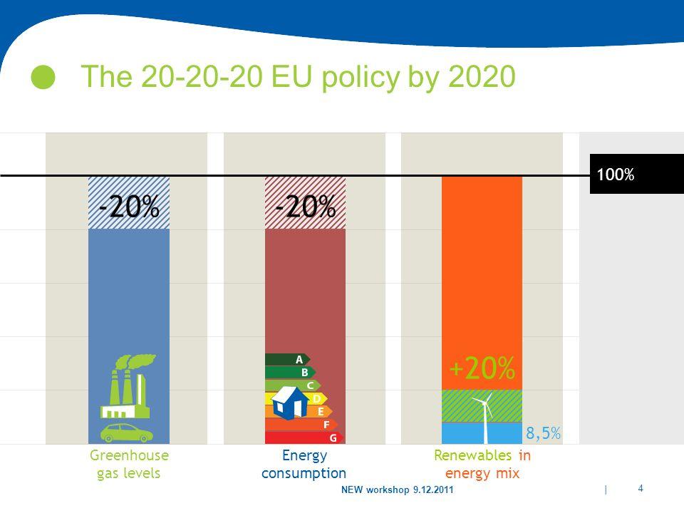 Renewables in energy mix