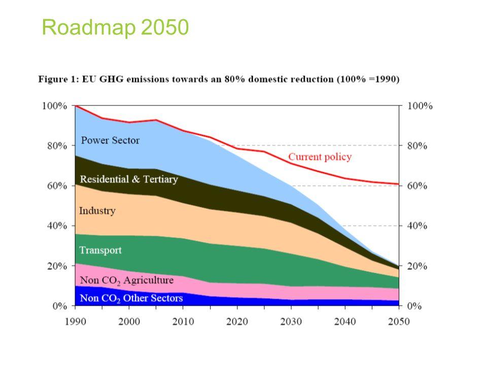 Roadmap 2050