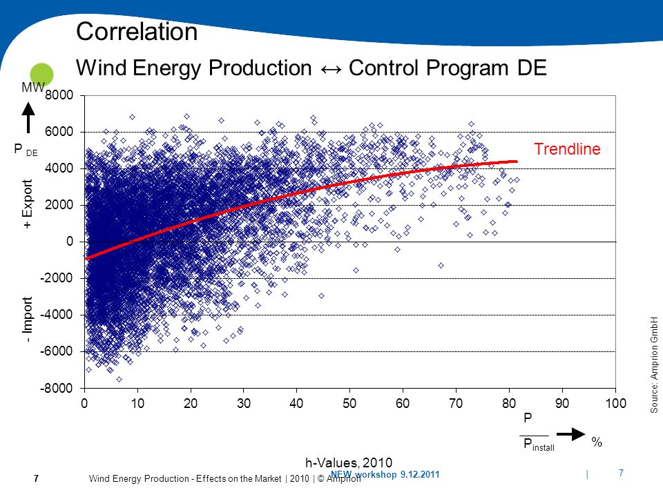 Correlation Wind Energy Production ↔ Control Program DE