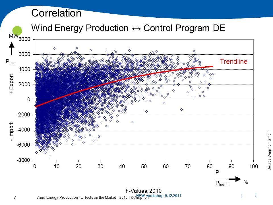 Correlation Wind Energy Production ↔ Control Program DE