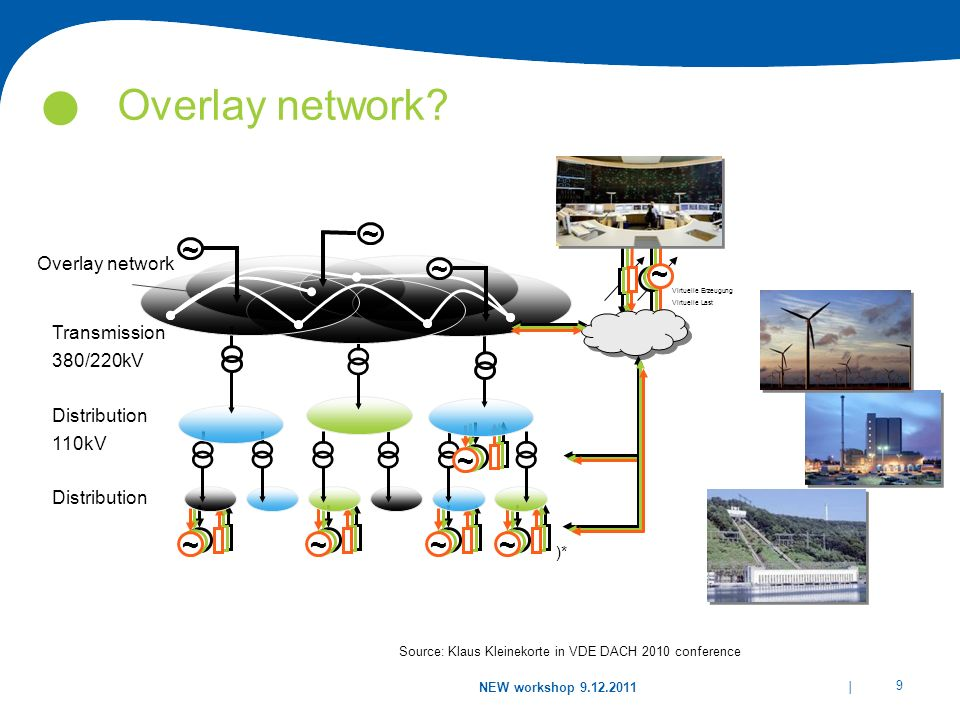 Overlay network ~ ~ ~ ~ ~ ~ ~ ~ ~ Overlay network Transmission